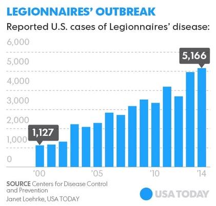 Legionnaires-disease graphic