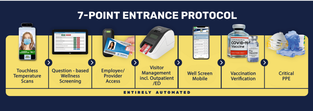 7 - Point Entrance Protocol - Cropped
