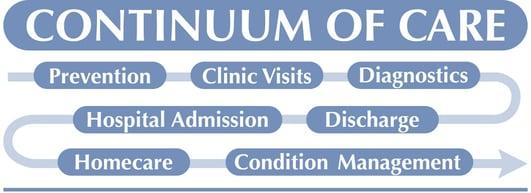 Continuum_of_care | patient satisfaction