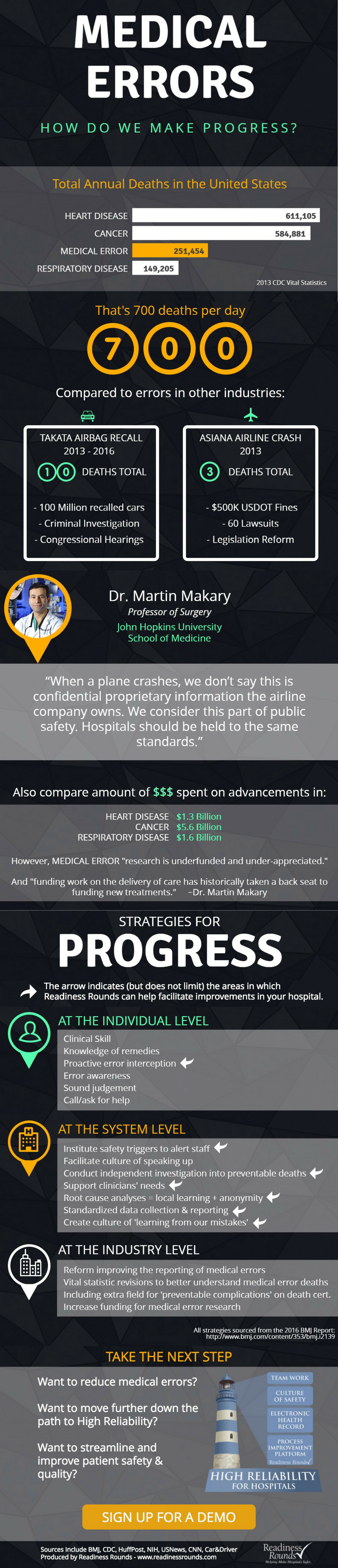 medical error infographic