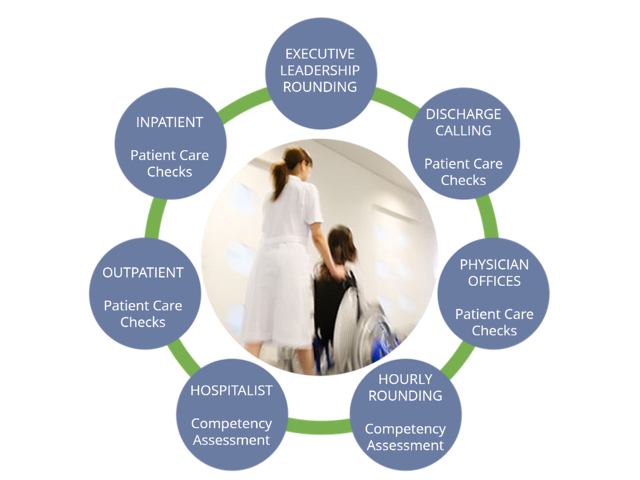 Patient Satisfaction Solution | Readiness Rounds