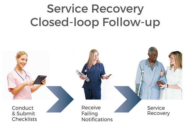 CLOSED LOOP FOLLOW UP READINESS ROUNDS