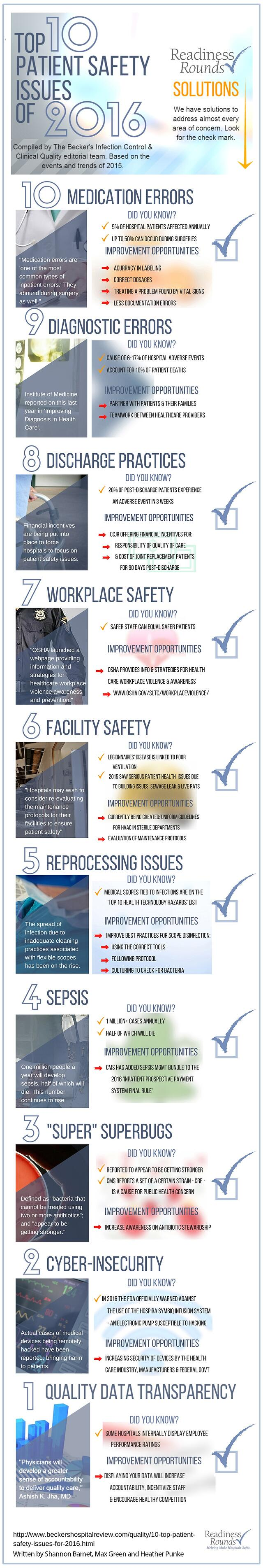 Top 10 patient safety issues infographic