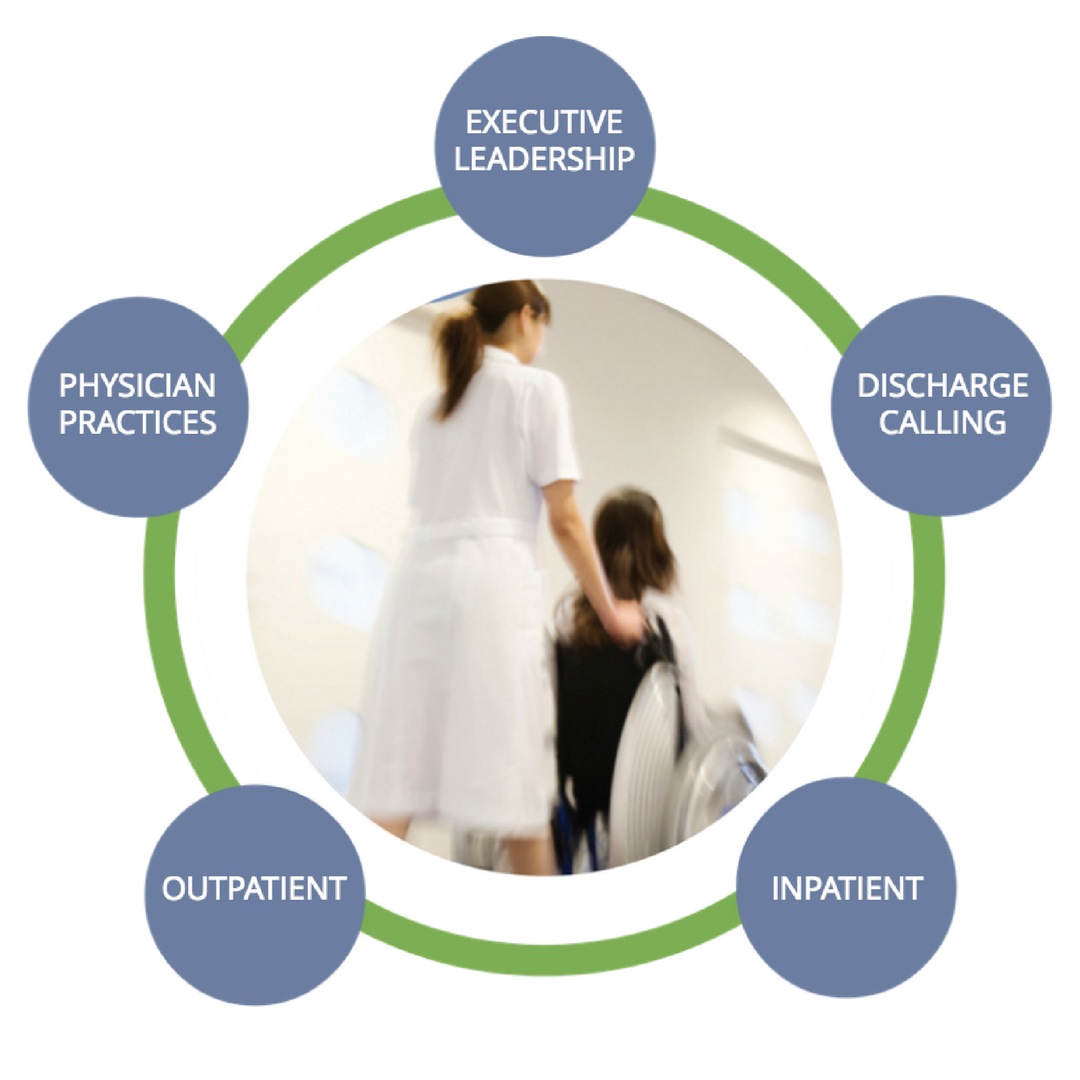 readiness rounds patient satisfaction & experience