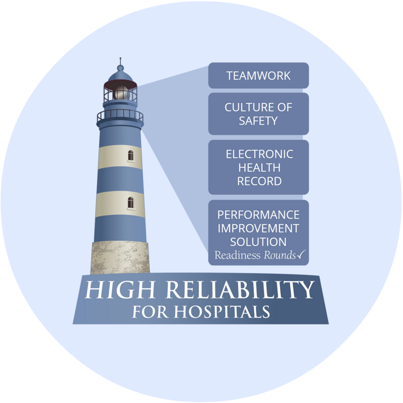 high reliability   readiness rounds
